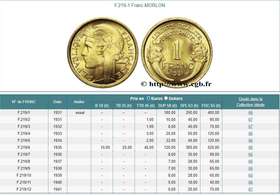 Exemple de cotation d'une monnaie dans un argus de cotation